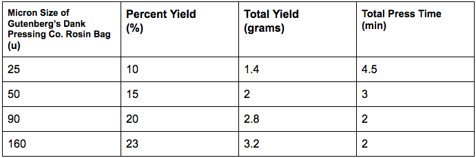 Micron Rosin Pressing Yields