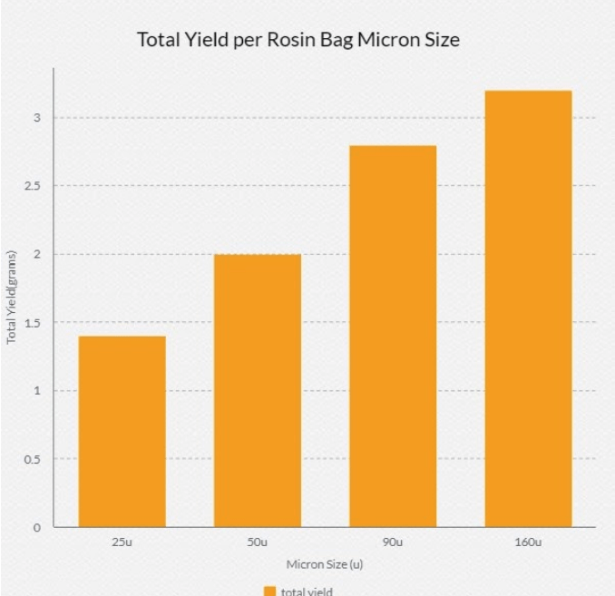 Total Yield per rosin bag micron size